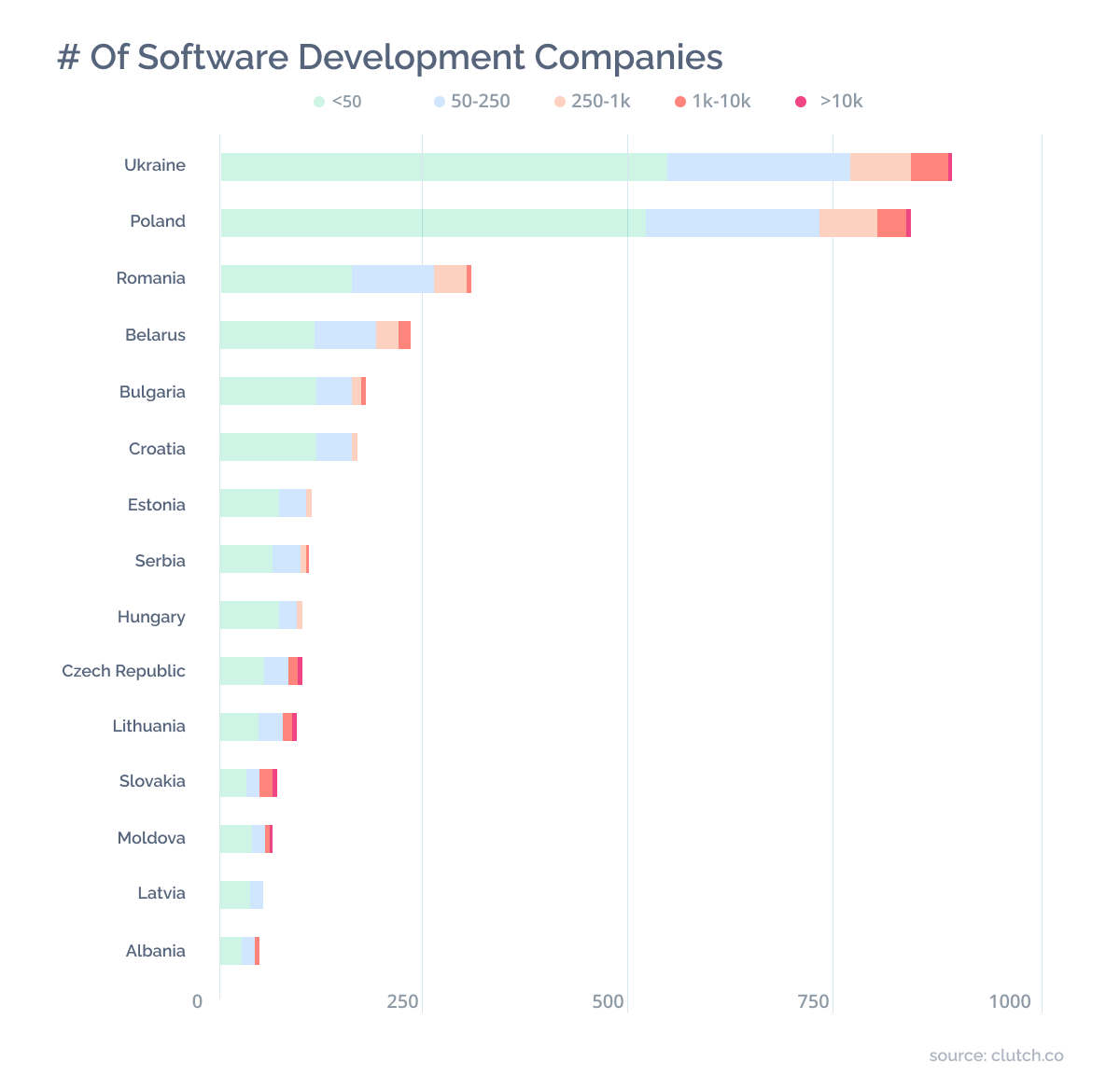 number of software development companies